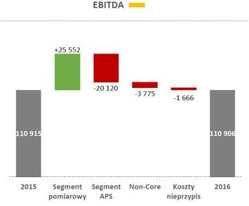 Apator_wyniki_2016_EBIDTA