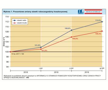 wykres Zmiany stawki roboczogodziny