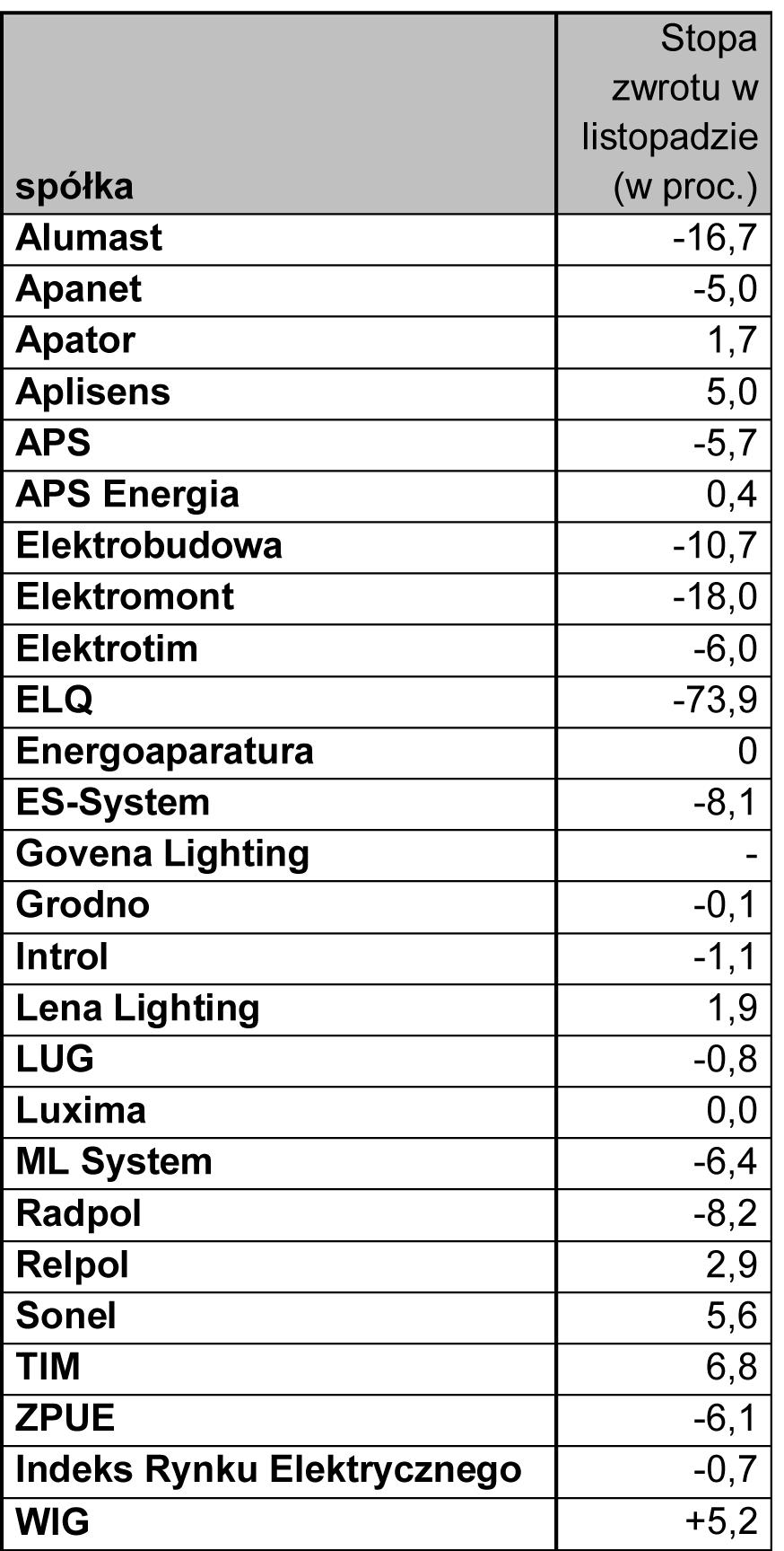Zmiany kursów kacji firm elektrotechnicznych - listopad 2018 r.