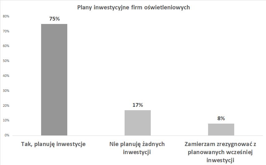 Plany inwestycyjne firm oświetleniowych