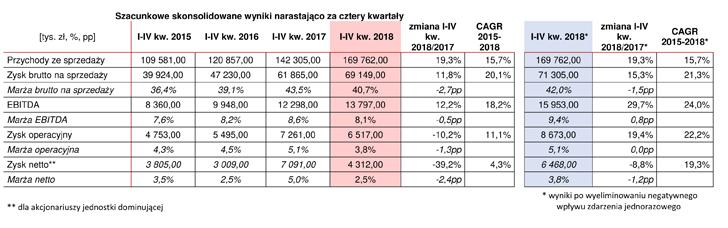 LUG wyniki szacunkowe za 2018 rok