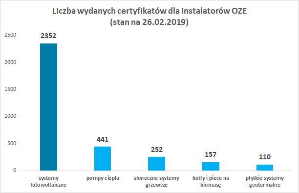 liczba wydanych certyfikatów OZE