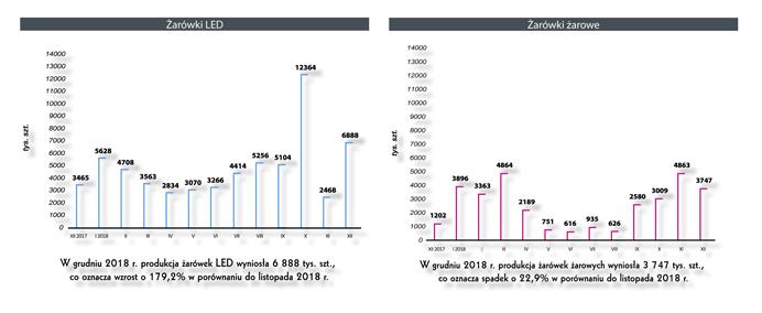wykres produkcji żarówe w Polsce w 2018 roku
