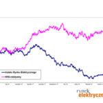 Indeks Rynku Elektrycznego czerwiec 2019