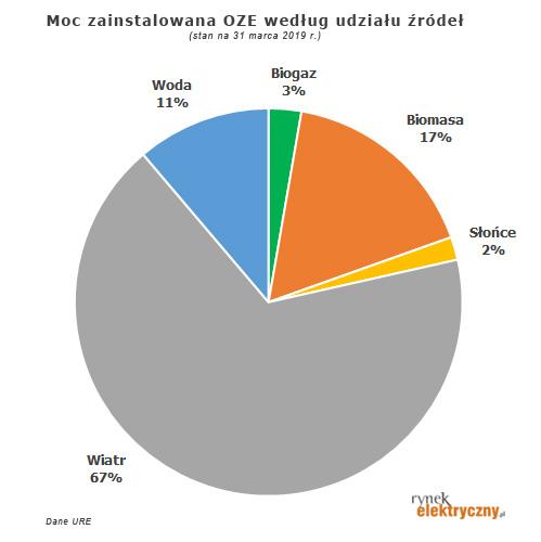 udział procentowy OZE w mocy zainstalowanej marzec 2019