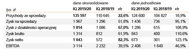 Wyniki finansowe Grodna za 1. kwartał roku obrotowego 2019/20