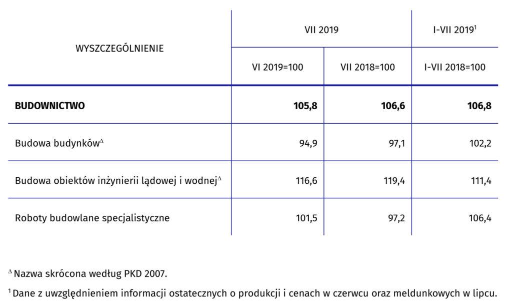 dynamika produkcji budowlano-montażowej w lipcu 2019 roku